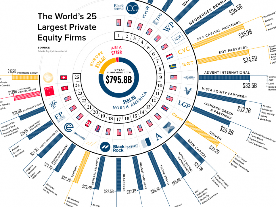 Private Equity International Infographic